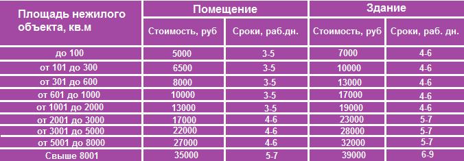 Оценка здания цена